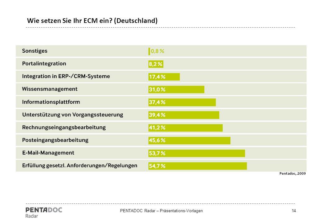 Wie setzen Sie Ihr ECM ein (Deutschland)