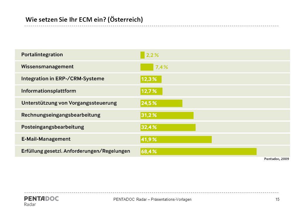 Wie setzen Sie Ihr ECM ein (Österreich)