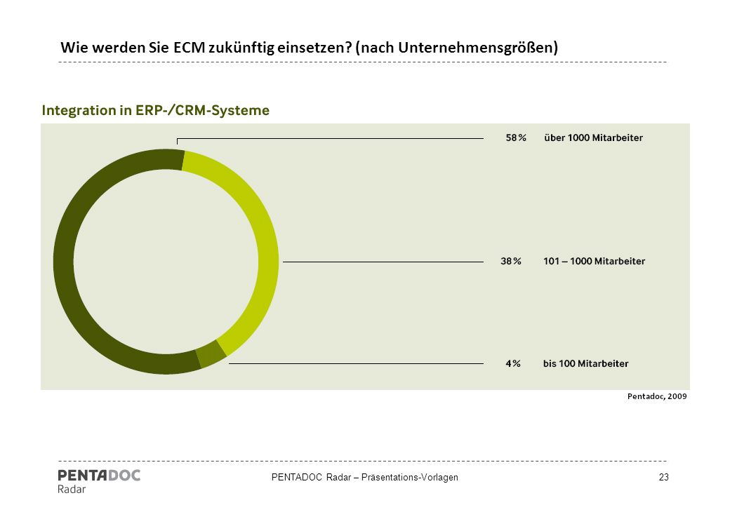Wie werden Sie ECM zukünftig einsetzen (nach Unternehmensgrößen)