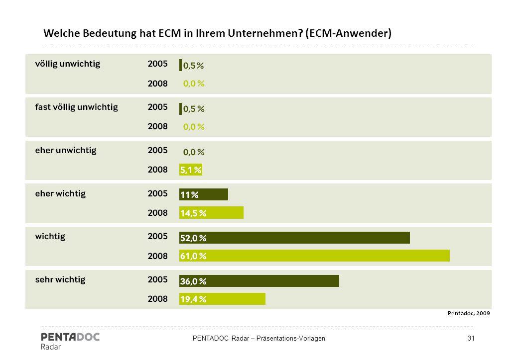 Welche Bedeutung hat ECM in Ihrem Unternehmen (ECM-Anwender)