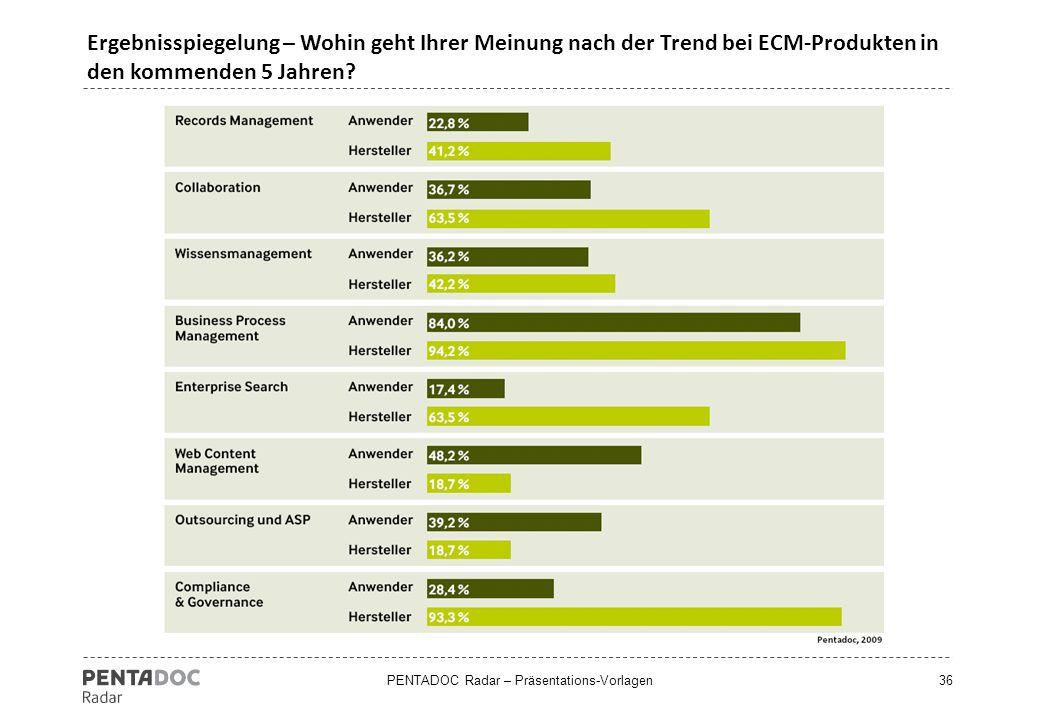 Ergebnisspiegelung – Wohin geht Ihrer Meinung nach der Trend bei ECM-Produkten in den kommenden 5 Jahren