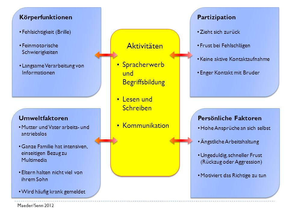 Aktivitäten Spracherwerb und Begriffsbildung Lesen und Schreiben