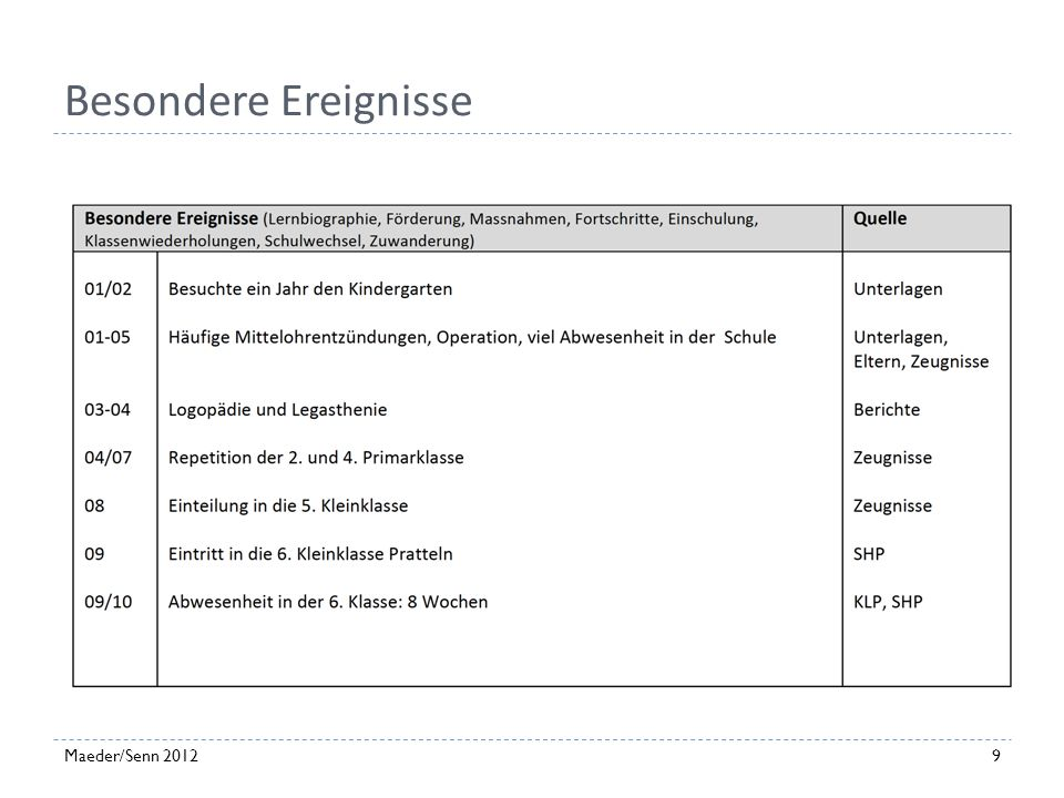 Besondere Ereignisse Maeder/Senn 2012