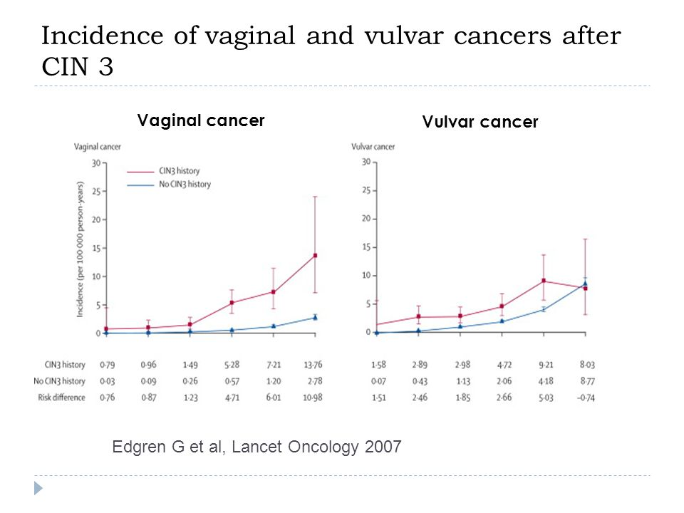Incidence of vaginal and vulvar cancers after CIN 3