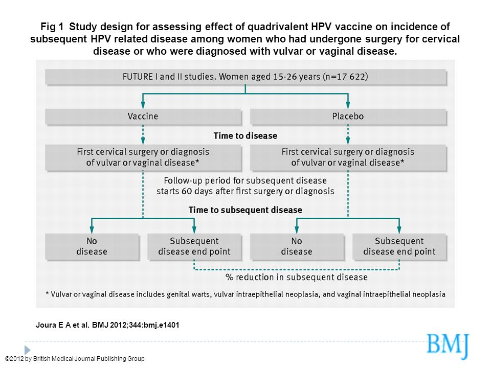 Fig 1 Study design for assessing effect of quadrivalent HPV vaccine on incidence of subsequent HPV related disease among women who had undergone surgery for cervical disease or who were diagnosed with vulvar or vaginal disease.