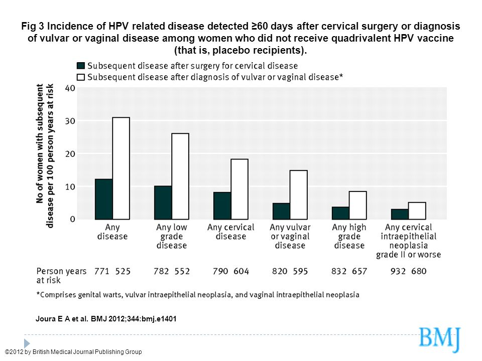 Fig 3 Incidence of HPV related disease detected ≥60 days after cervical surgery or diagnosis of vulvar or vaginal disease among women who did not receive quadrivalent HPV vaccine (that is, placebo recipients).