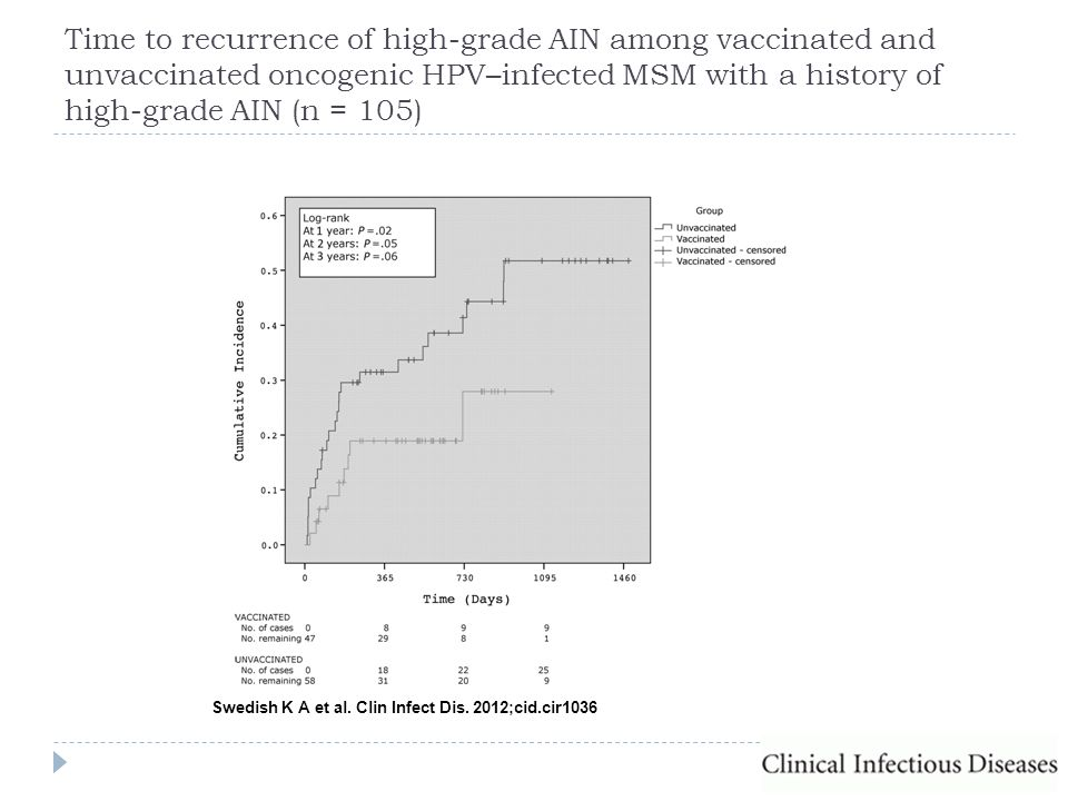 Time to recurrence of high-grade AIN among vaccinated and unvaccinated oncogenic HPV–infected MSM with a history of high-grade AIN (n = 105)