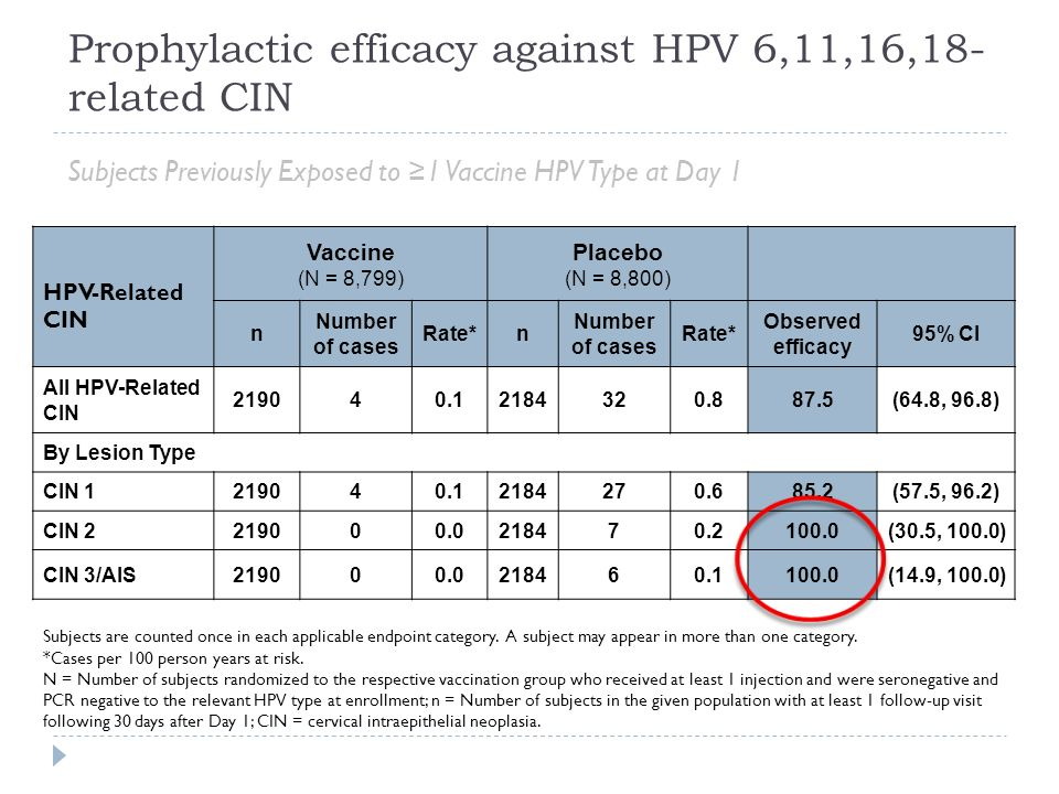 Prophylactic efficacy against HPV 6,11,16,18-related CIN