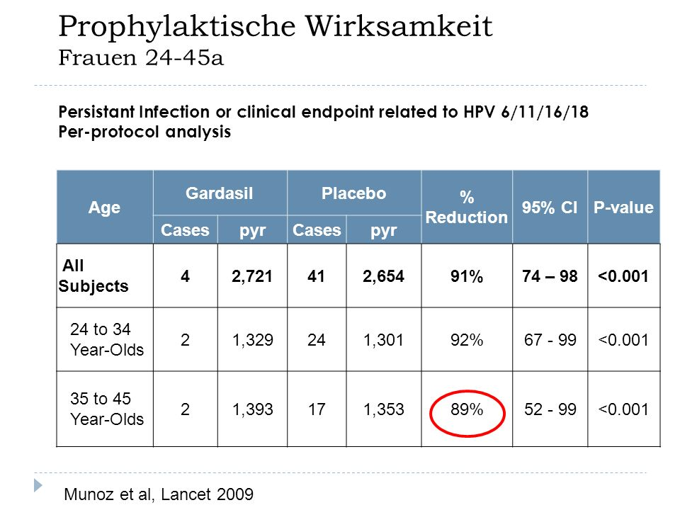 Prophylaktische Wirksamkeit Frauen 24-45a
