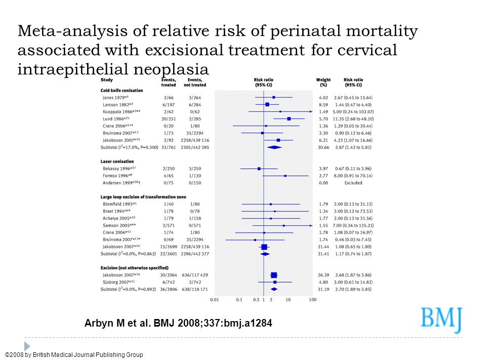 Meta-analysis of relative risk of perinatal mortality associated with excisional treatment for cervical intraepithelial neoplasia