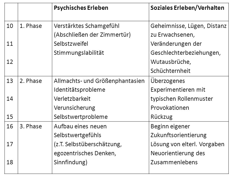 Psychisches Erleben Soziales Erleben/Verhalten. 10. 11. 12. 1. Phase. Verstärktes Schamgefühl (Abschließen der Zimmertür)
