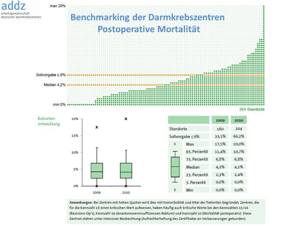 Benchmarking der Darmkrebszentren Postoperative Mortalität