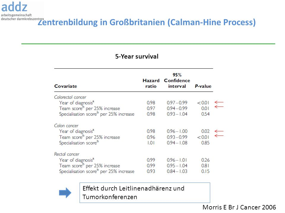 Zentrenbildung in Großbritanien (Calman-Hine Process)