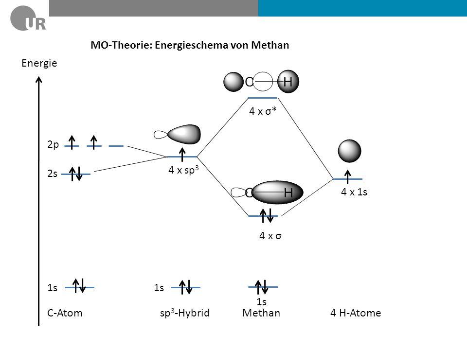 MO-Theorie: Energieschema von Methan