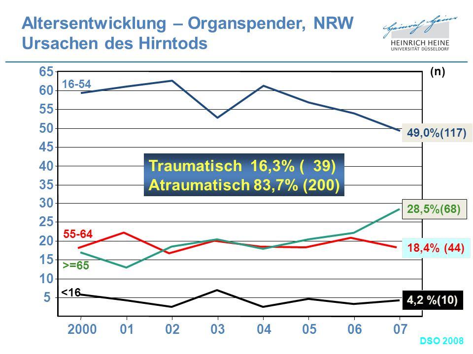 Altersentwicklung – Organspender, NRW Ursachen des Hirntods