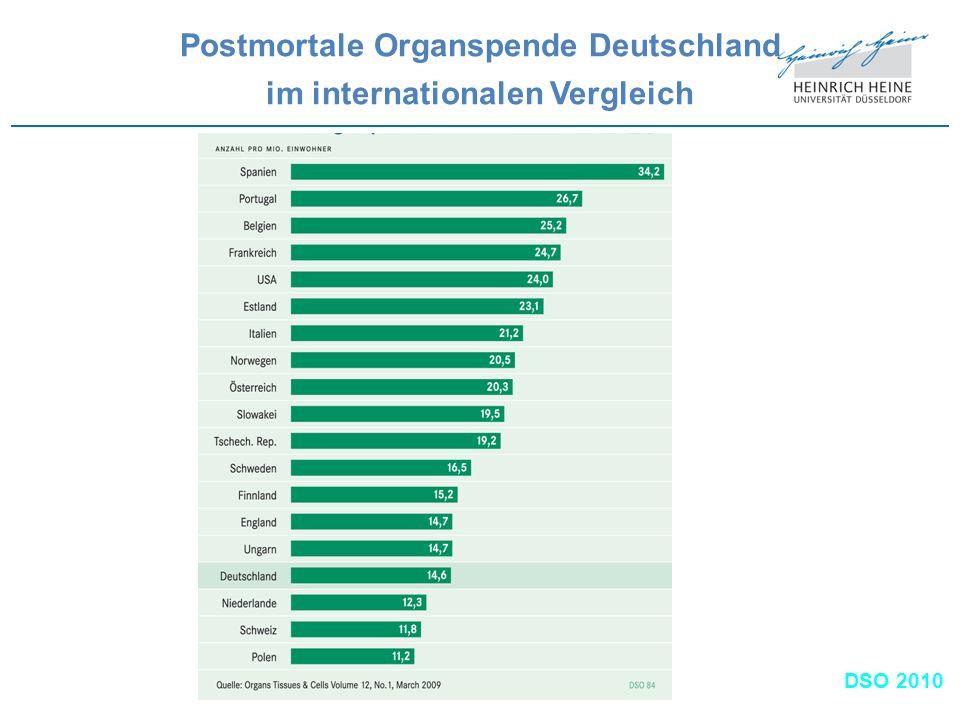 Postmortale Organspende Deutschland im internationalen Vergleich
