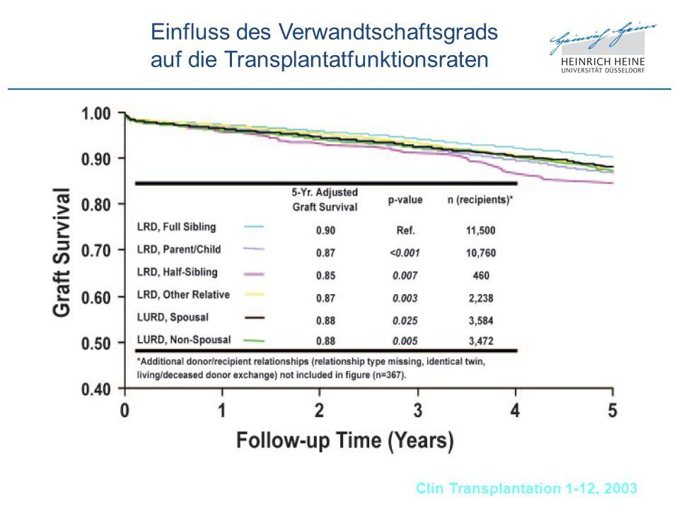 Einfluss des Verwandtschaftsgrads auf die Transplantatfunktionsraten