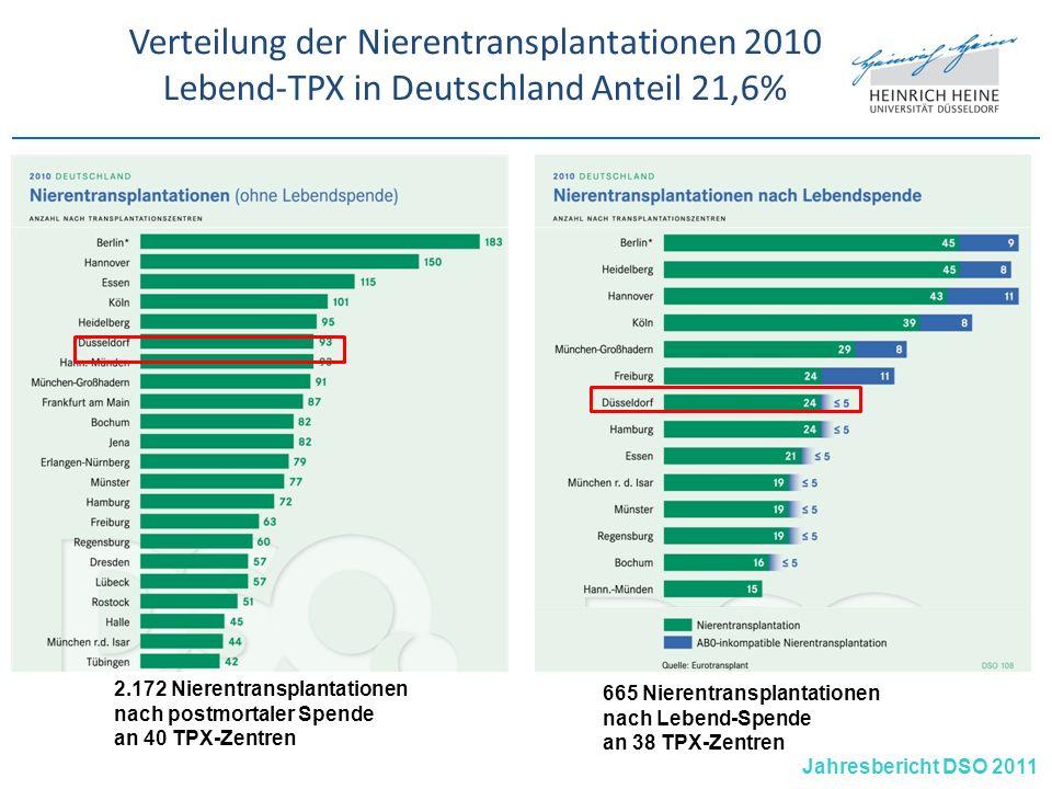 Verteilung der Nierentransplantationen 2010 Lebend-TPX in Deutschland Anteil 21,6%