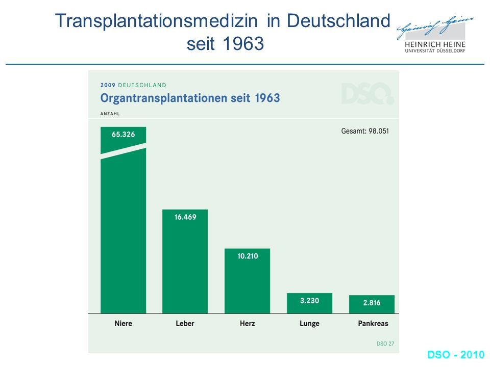 Transplantationsmedizin in Deutschland