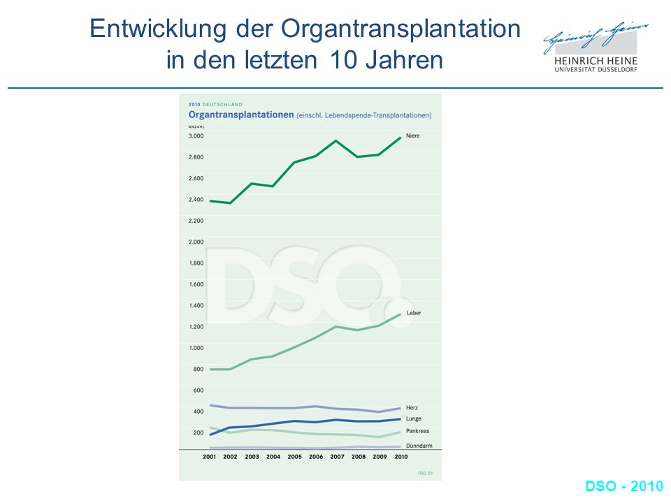 Entwicklung der Organtransplantation