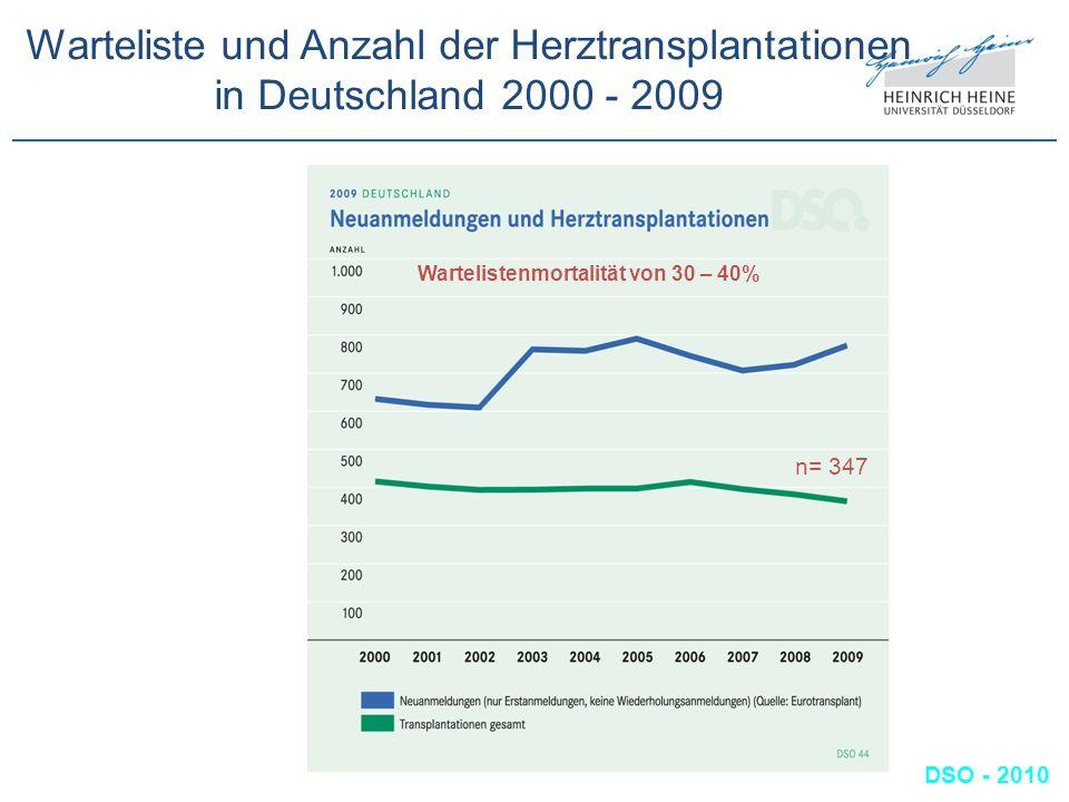 Warteliste und Anzahl der Herztransplantationen