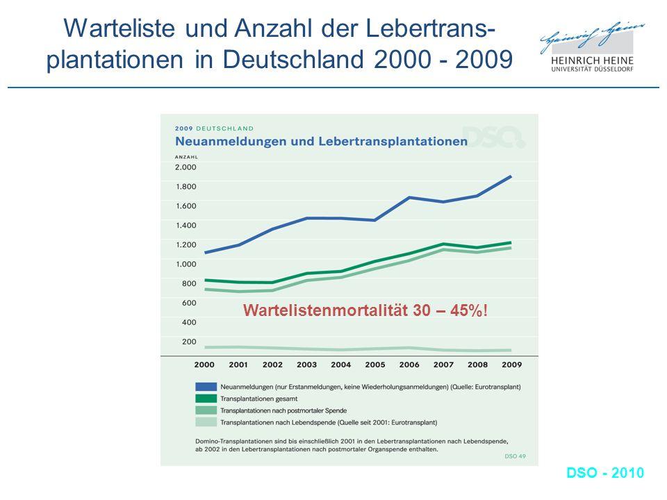 Warteliste und Anzahl der Lebertrans-plantationen in Deutschland 2000 - 2009
