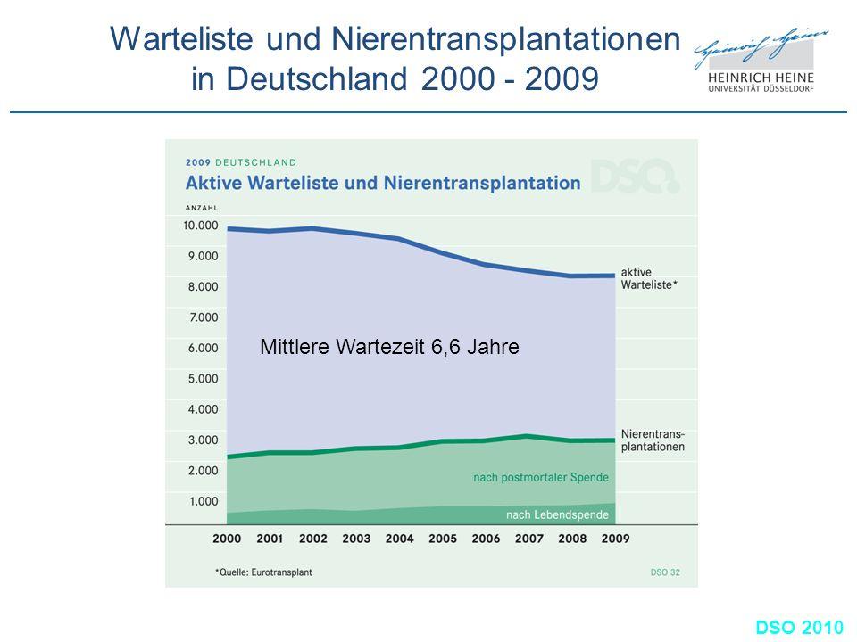 Warteliste und Nierentransplantationen in Deutschland 2000 - 2009
