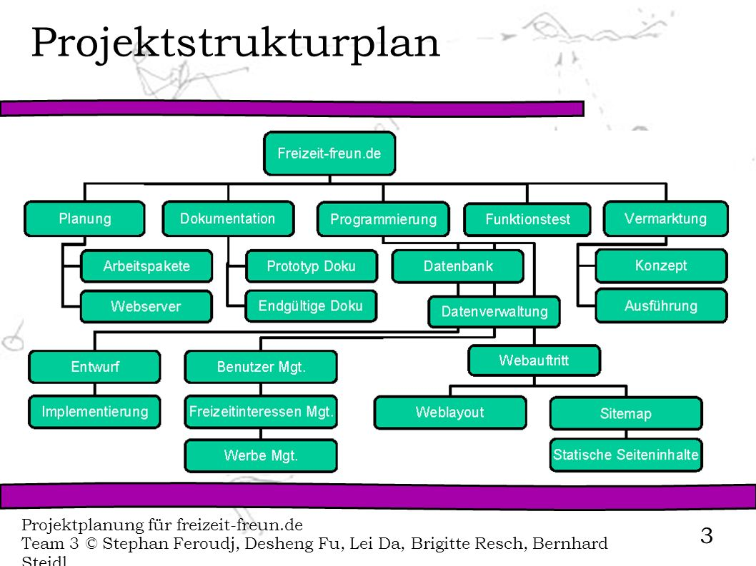Projektstrukturplan Projektplanung für freizeit-freun.de