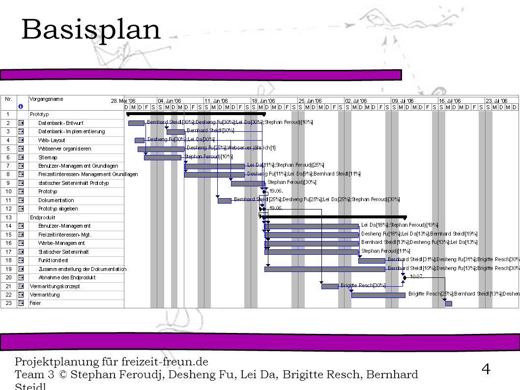 Basisplan Projektplanung für freizeit-freun.de