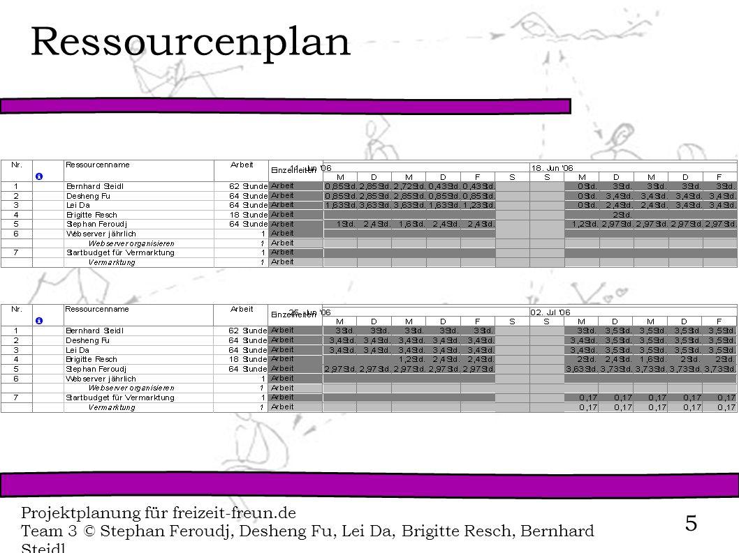 Ressourcenplan Projektplanung für freizeit-freun.de