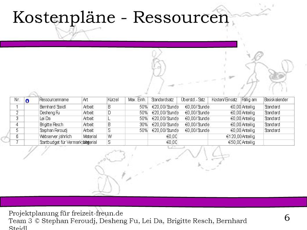 Kostenpläne - Ressourcen