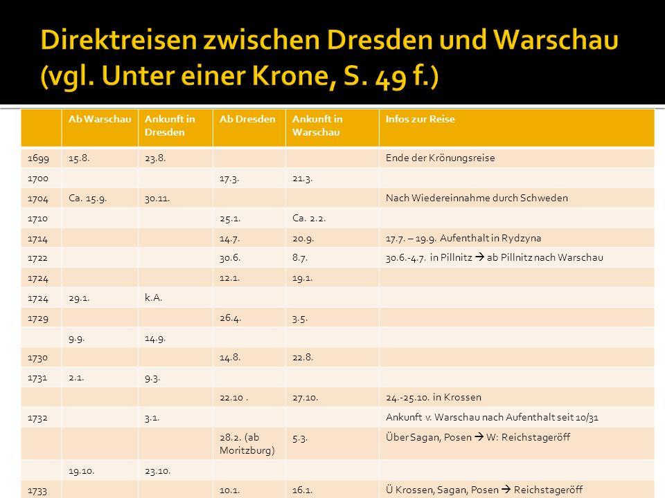 Direktreisen zwischen Dresden und Warschau (vgl. Unter einer Krone, S