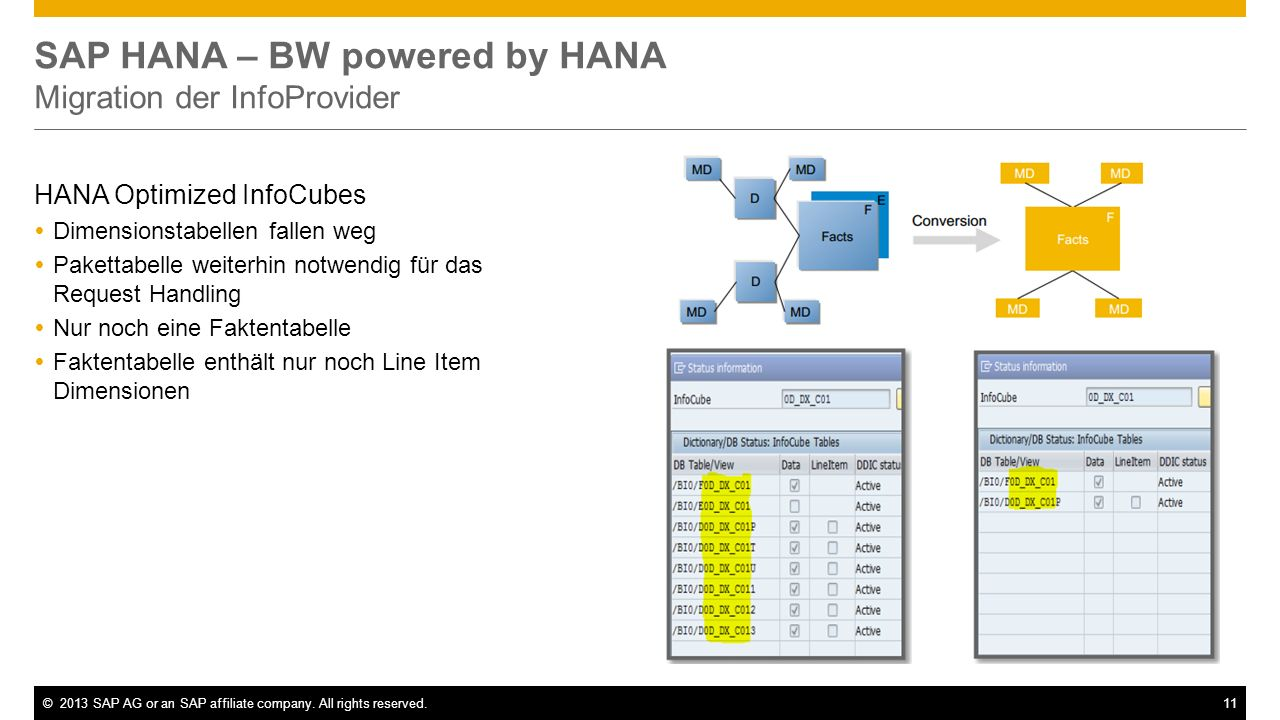 SAP HANA – BW powered by HANA Migration der InfoProvider