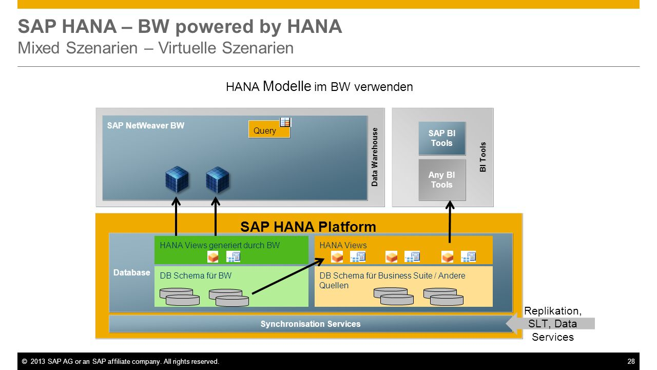 SAP HANA – BW powered by HANA Mixed Szenarien – Virtuelle Szenarien