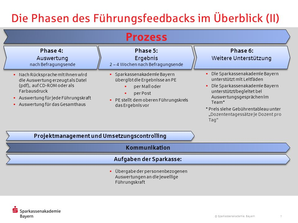 Projektmanagement und Umsetzungscontrolling Aufgaben der Sparkasse: