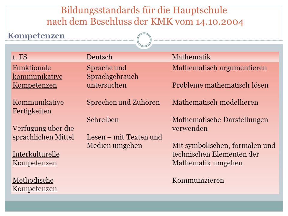 Bildungsstandards für die Hauptschule nach dem Beschluss der KMK vom 14.10.2004