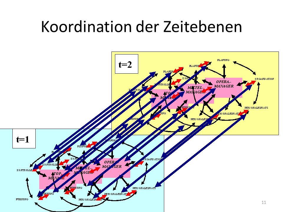 Koordination der Zeitebenen