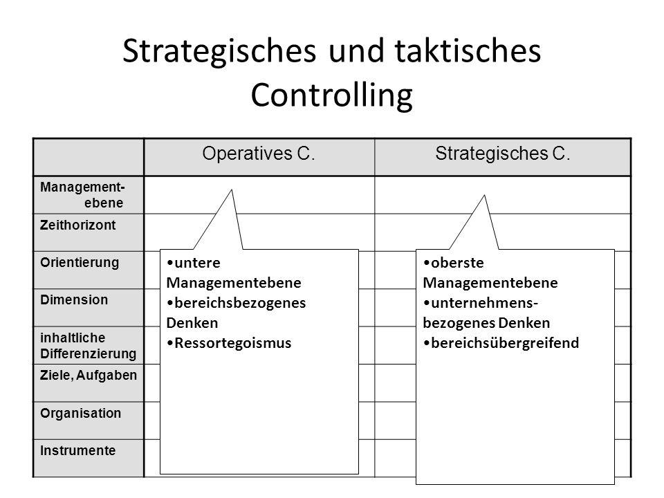 Strategisches und taktisches Controlling