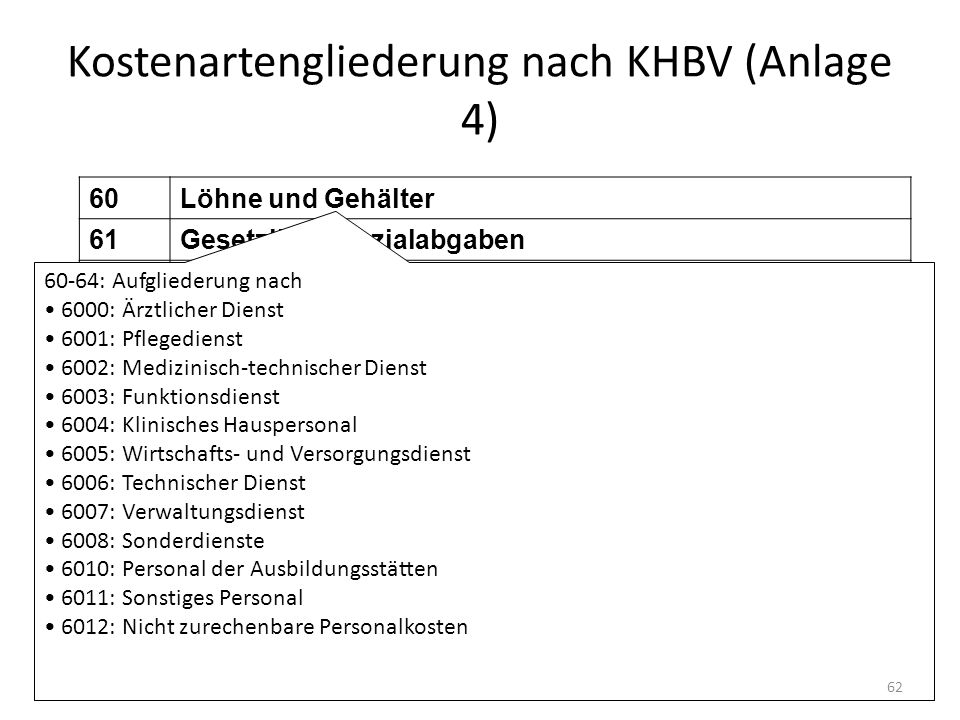 Kostenartengliederung nach KHBV (Anlage 4)