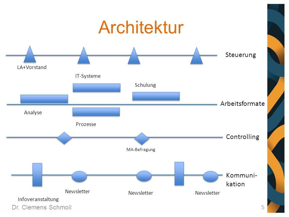 Architektur Steuerung Arbeitsformate Controlling Kommuni- kation