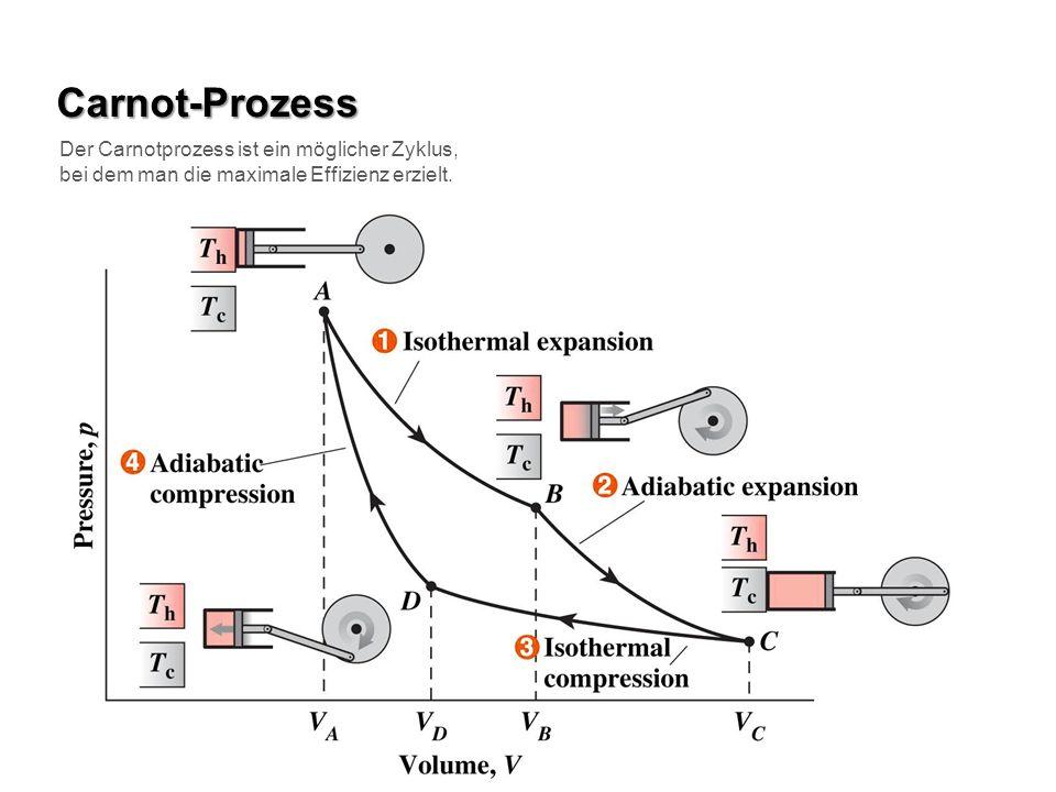 Carnot-Prozess Der Carnotprozess ist ein möglicher Zyklus, bei dem man die maximale Effizienz erzielt.