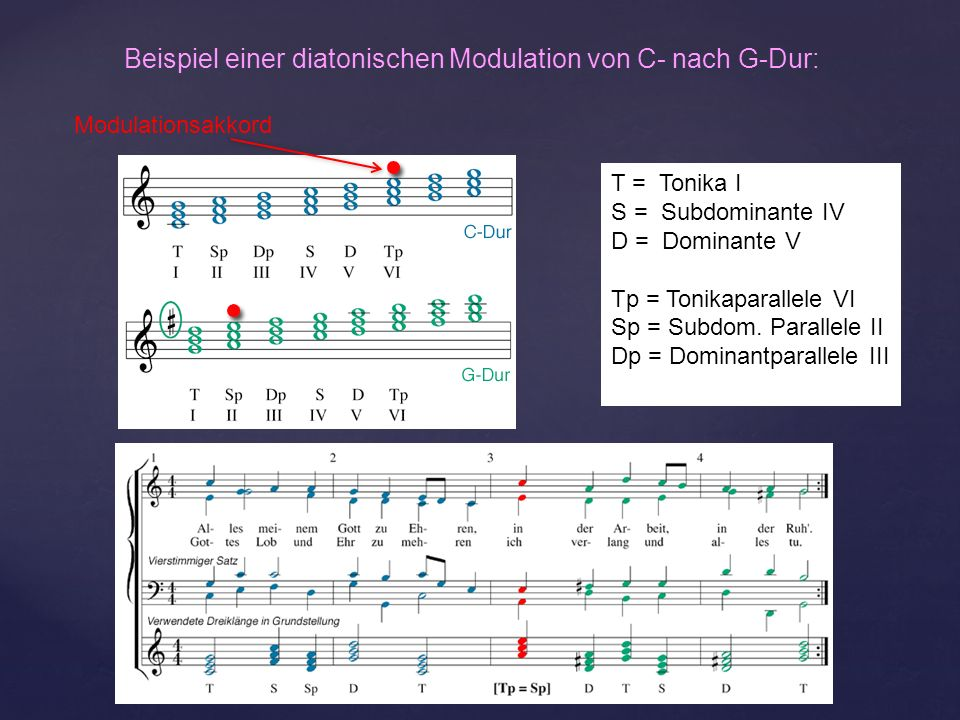 Beispiel einer diatonischen Modulation von C- nach G-Dur:
