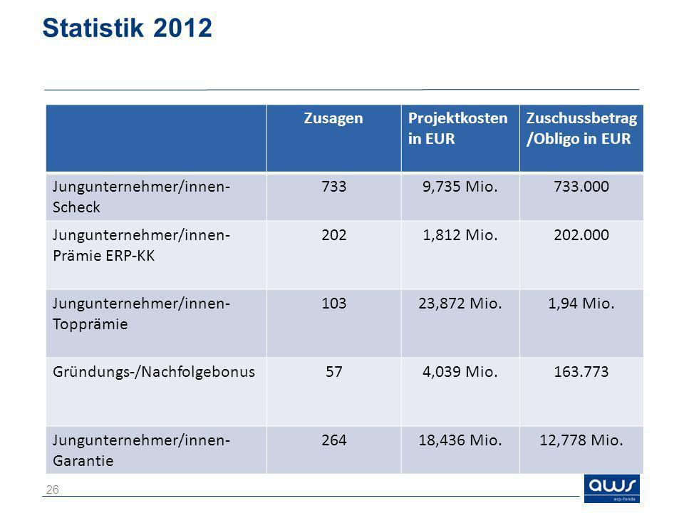 Statistik 2012 Zusagen Projektkosten in EUR