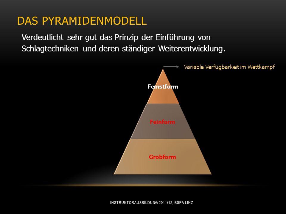 Das Pyramidenmodell Verdeutlicht sehr gut das Prinzip der Einführung von. Schlagtechniken und deren ständiger Weiterentwicklung.