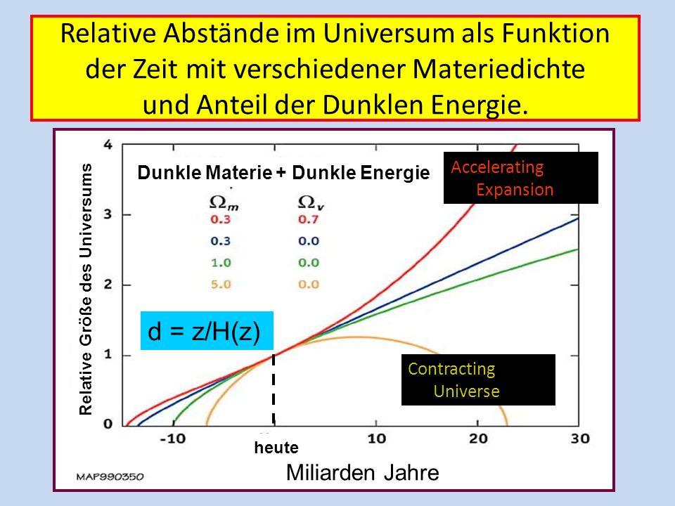 Relative Abstände im Universum als Funktion der Zeit mit verschiedener Materiedichte und Anteil der Dunklen Energie.