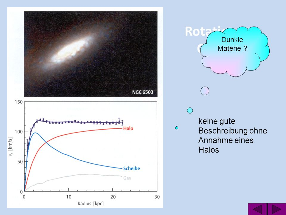 Rotation von Galaxien keine gute Beschreibung ohne Annahme eines Halos