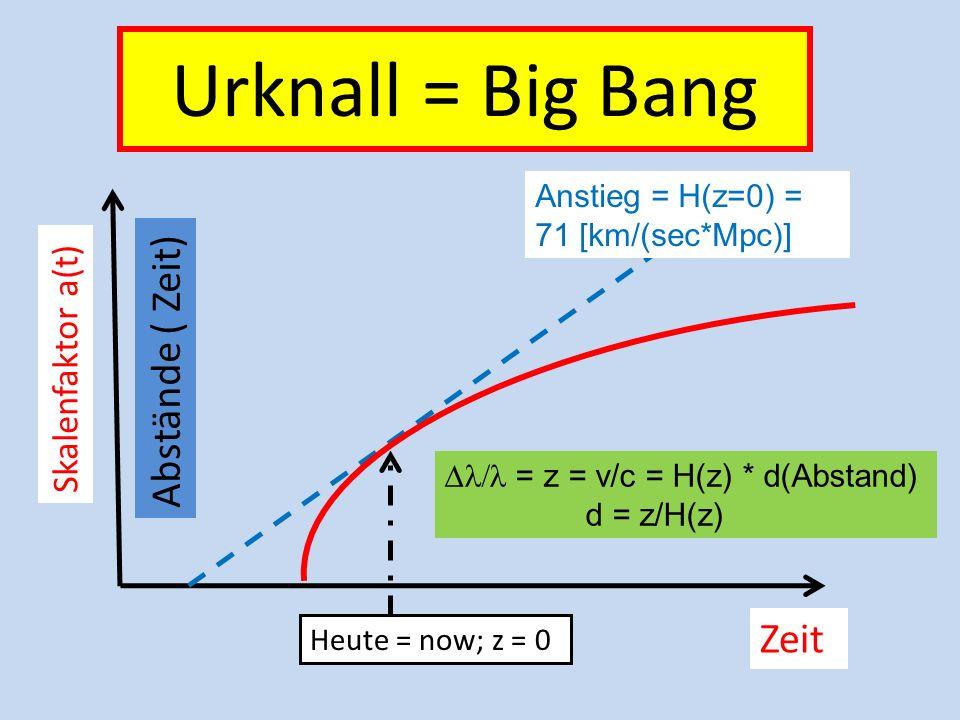Urknall = Big Bang Abstände ( Zeit) Zeit Skalenfaktor a(t)