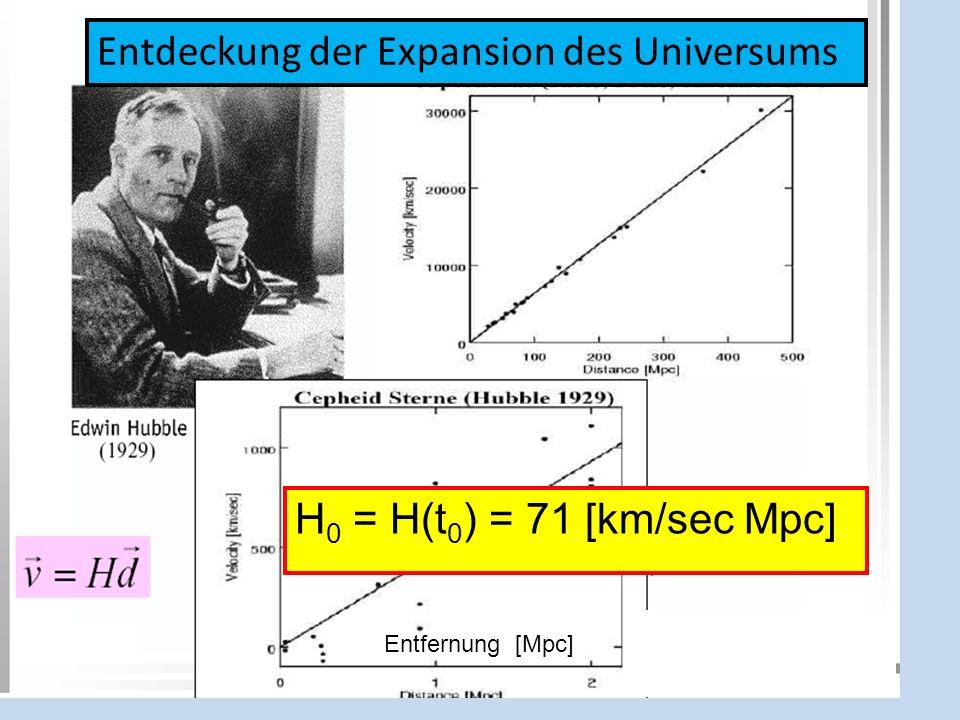 Entdeckung der Expansion des Universums