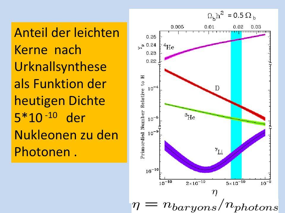 Anteil der leichten Kerne nach Urknallsynthese