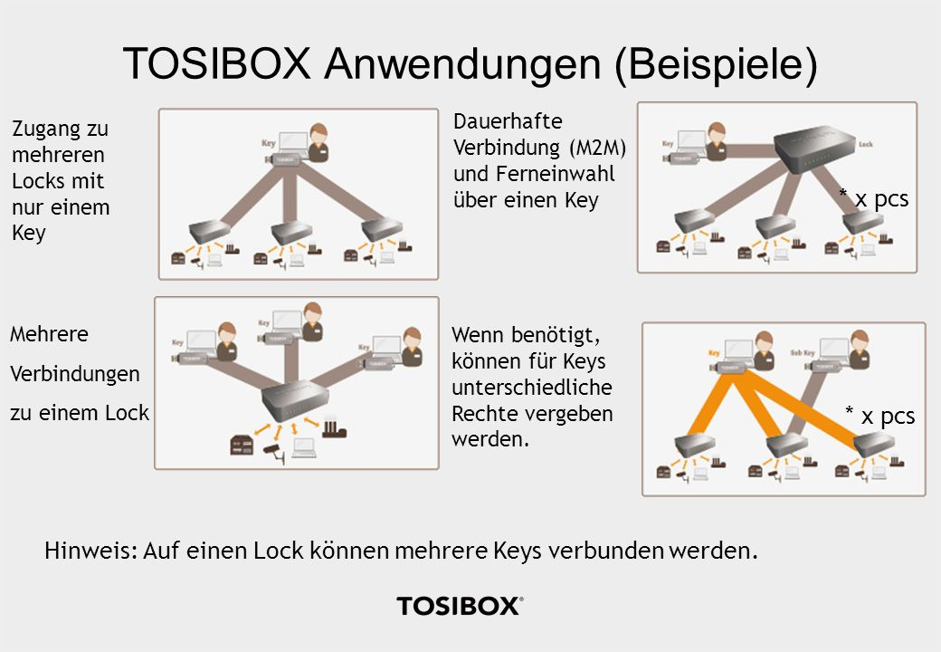 TOSIBOX Anwendungen (Beispiele)